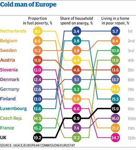 EU household fuel poverty figures.