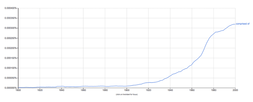 Usage of 'comprised of' in English-language texts over time.