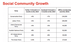Social community growth