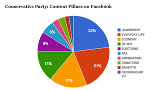 Breakdown of content discussed on Conservative party's Facebook page