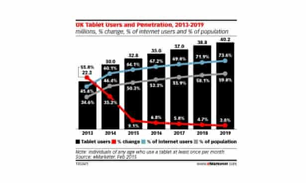 eMarketer's predictions for tablet usage in the UK.