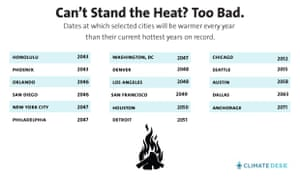 Hottest years in US cities