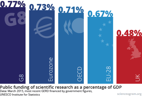 Intenational comparisons of UK public funding of science as a percentage of GDP