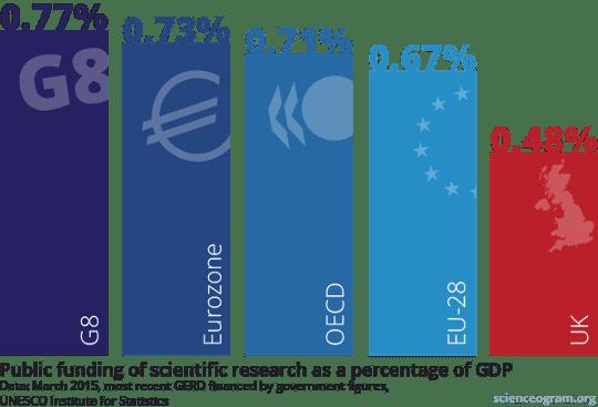 UK research funding slumps below 0 5% GDP – putting us last