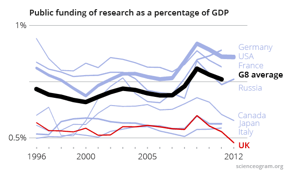 International comparisons of public funding of research as a % of GDP (1996-2013)