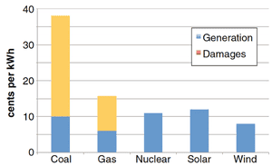 Levelized generation costs for new US electricity generation and environmental damages by fuel type. Source: Climatic Change, Shindell (2015)