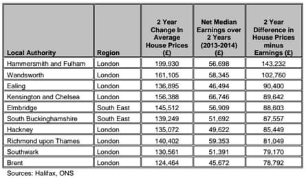 House prices v earnings table