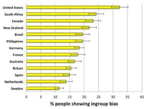 ingroup bias