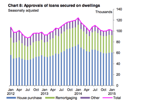 Approvals of loans secured on dwellings