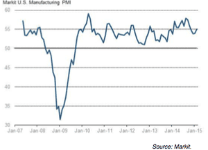 US manufacturing index from Markit