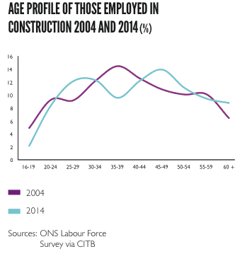 Age profile of those employed in construction in 2004 and 2014 (%)