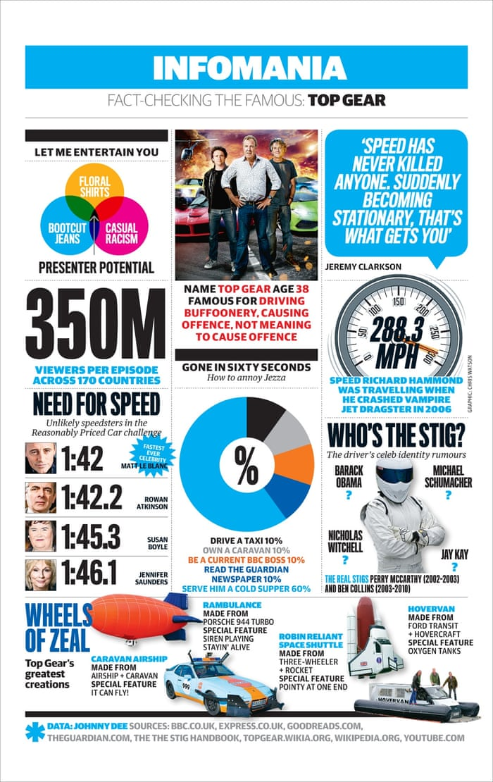 Top Gear, everything you need to know in one handy