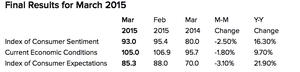 University of Michigan sentiment index