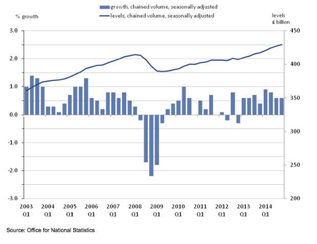 Quarterly growth and levels of GDP
