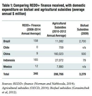 Table comparing REDD+ rainforest conservation aid received, with domestic expenditure on biofuel and agricultural subsidies