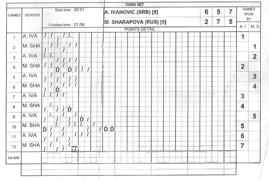WTA official scorecard