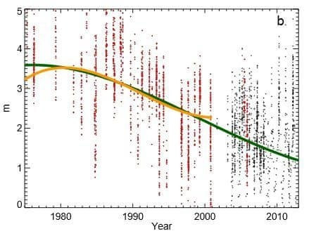 The declining trend in sea ice thickness since 1975 (the green line) as compared to that calculated in a previous study (the orange line) using data from submarines (the red dots) and other sources.