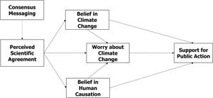 The Gateway Belief Model.