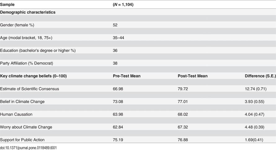 Overview of sample characteristics and key belief measures in van der Linden (2015).
