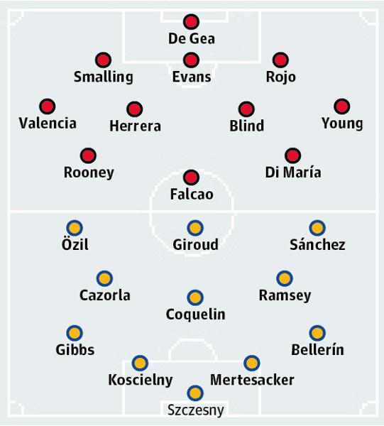 Manchester United v Arsenal