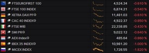 European stock markets, March 09 2015