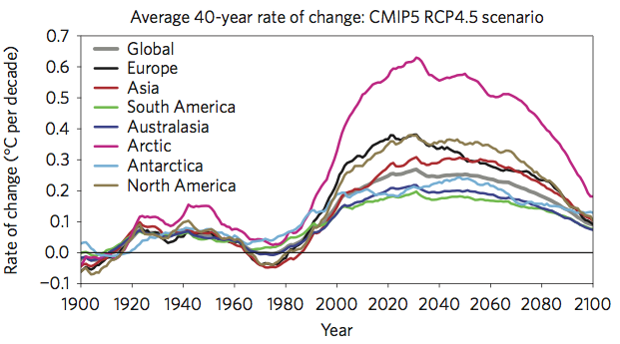 Average C temperature rise per decade