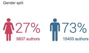 gender breakdown of authors tweeting about politics