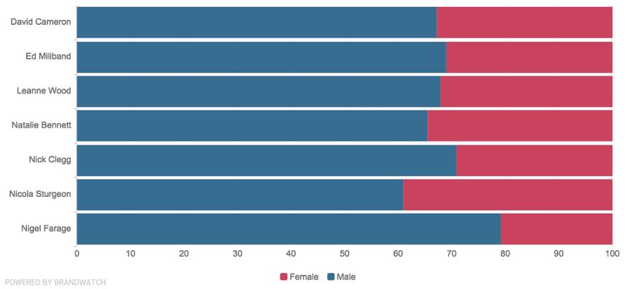 Gender breakdown of those tweeting about party leaders