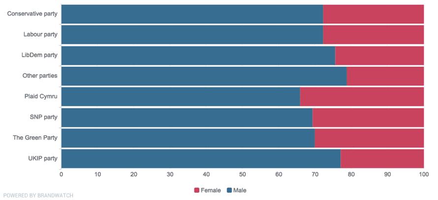 Gender breakdown of those tweeting about political parties.
