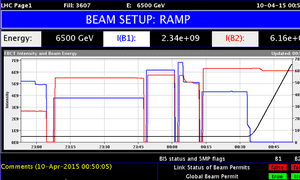 LHC CERN Record Beam Energy: The display shows the beam intensities (red and blue lines, left hand scale) and energy (black line, right hand scale).