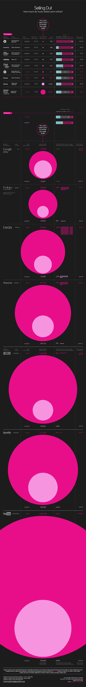 Spotify Infographic updated