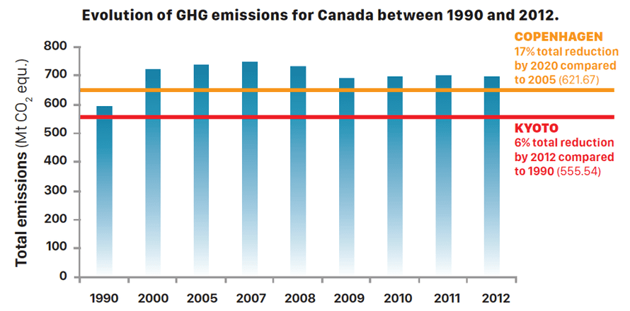 Canadian greenhouse gas emissions and targets.