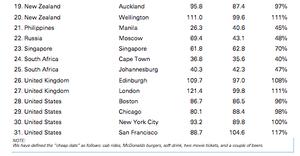 Cheap date index ii