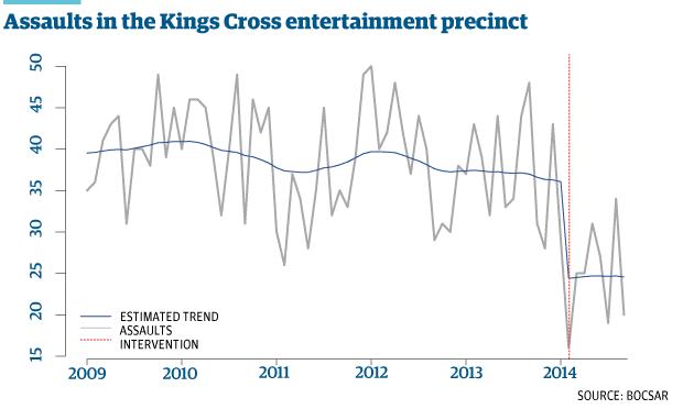 graph assaults kings cross