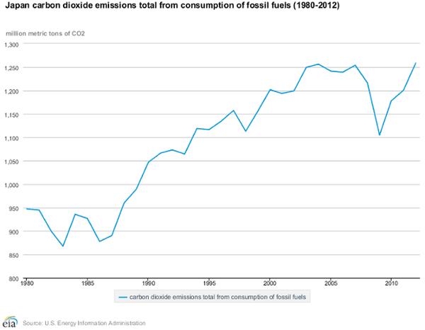Japan's greenhouse gas emissions