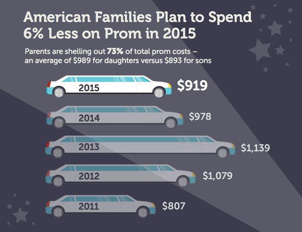 prom spending US