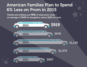 cfaba82d242 Prom night can cost teenagers (and parents) a pretty penny