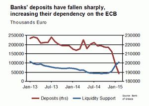 Falling bank deposits
