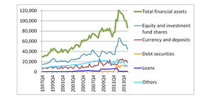 Greece – Consolidated financial assets of the general government, € millions, December 1997 – September 2014