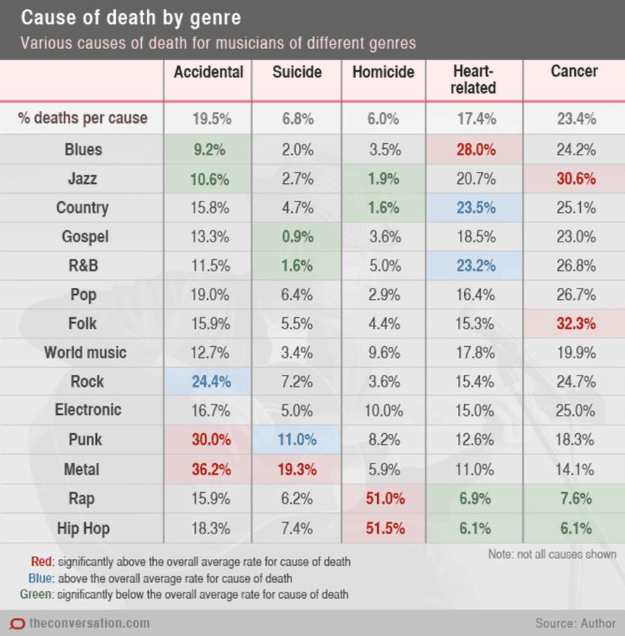 Mortality chart