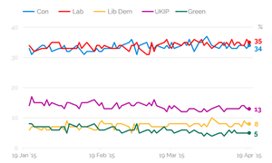 YouGov poll