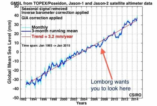 chart showing satellite measurements of global sea levels