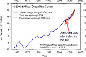 chart showing global ocean heat content