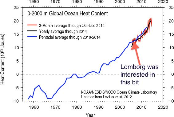 chart showing global ocean heat content