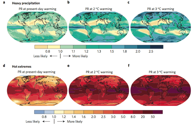 Change in probability of heavy precipitation and hot extremes
