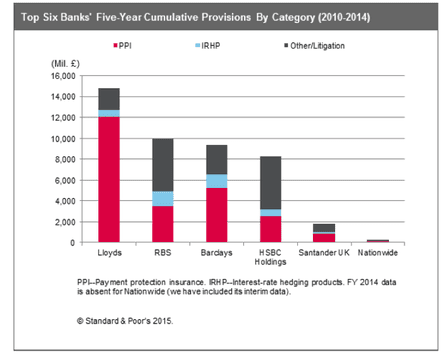 Standard and Poor's banking analysis.