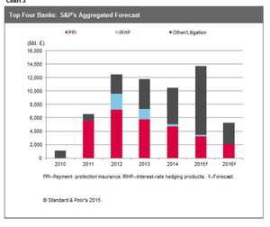 Standard and Poor's yearly analysis.