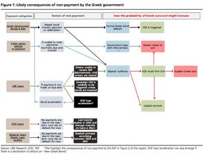 Greek default scenarios