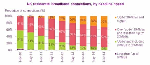 UK residential broadband connections, by headline speed
