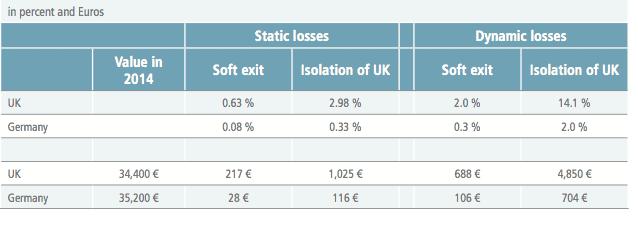 Losses in real GDP per capita for different Brexit scenarios